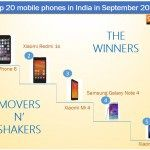 The movers & shakers in the Indian smartphone market in September 2014