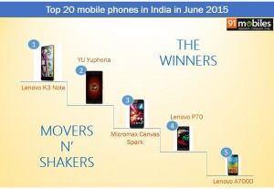 June 2015 report card: which brands and smartphones topped the charts?