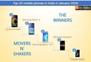 Jan 2016 report card: which brands and smartphones topped the charts?